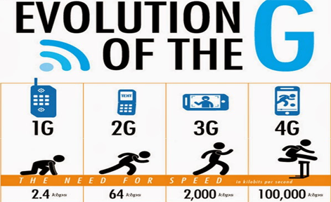1g 5g Wwwstudymafiaorg table of content topic abstract 1 introduction to 5g technology 11 definition 12 properties 2 evolution from 1g to 5g.