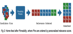 Pinnability: Pinterest's machine learning models | MS&E 238 Blog