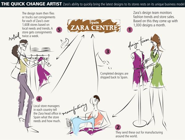 The Zara Phenomenon Due To Cloud Computing Ms Amp E 238 Blog